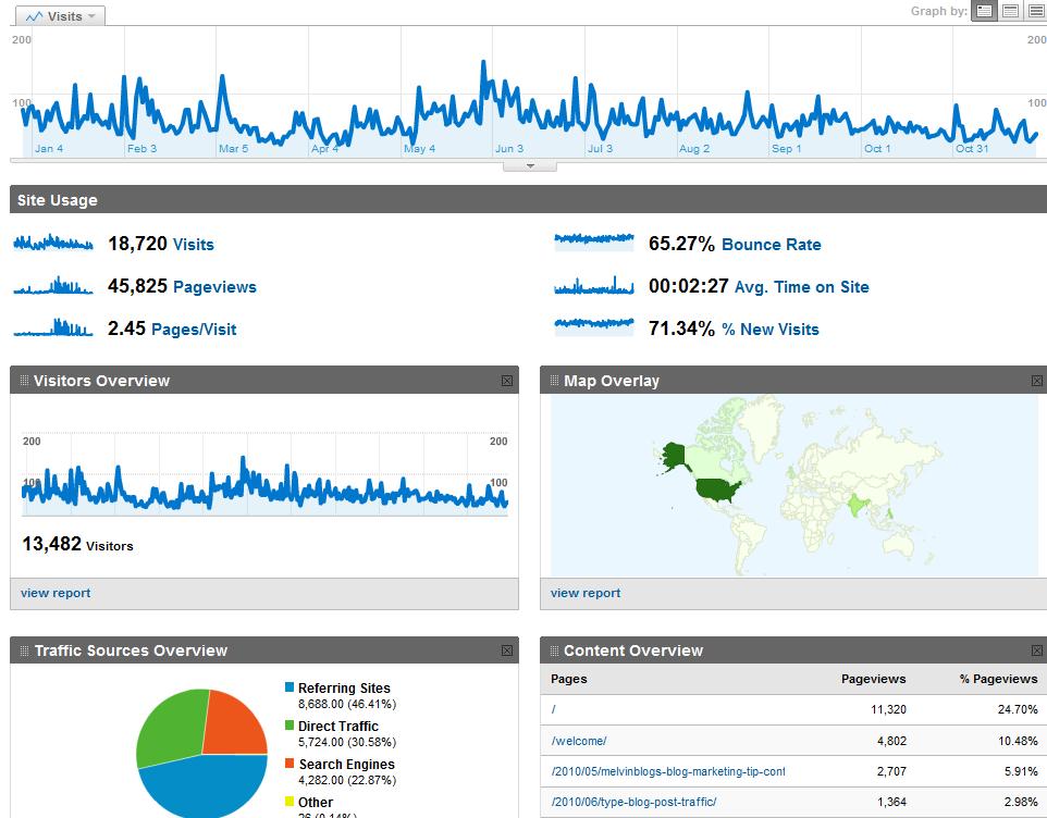 MelvinBlog Statistics
