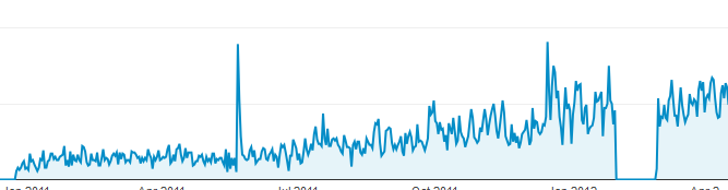 Maximizing Search Traffic For Old Blog Posts